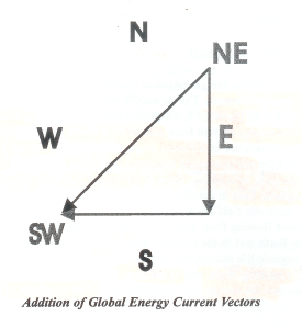 Addition of Global Energy Current Vectors
