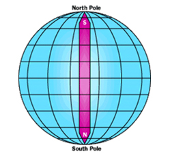 north-south-pole